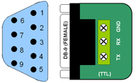 RS232 to TTL converter - DB9 and Terminal Block Pinouts