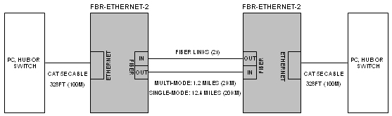 Ethernet to Fiber Optic media converter: connection diagram
