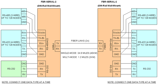 RS232 RS485 RS422 FO converter connections