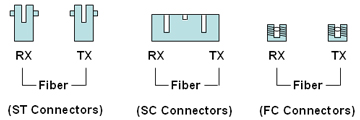 Fiber Optic Connector types: ST, SC and FC