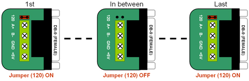 RS232 to RS485 converter - RS485 bus 120 Ohm end-of-line terminator Jumper settings